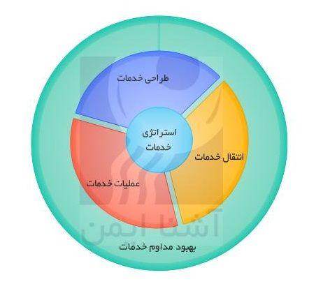 مشاوره واستقرارسیستم مدیریت خدمات فناوری اطلاعات مبتنی برچارچوب ITIL