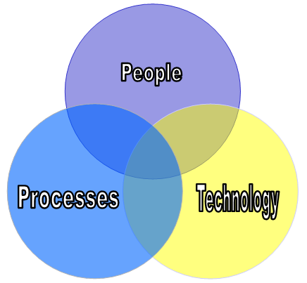 ارائه مدل کارا جهت بکارگیری استاندارد بین المللی مدیریت امنیت اطلاعات